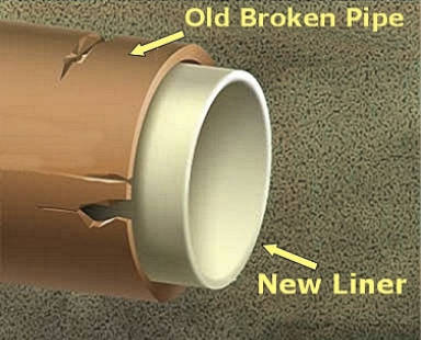 gallery Drainage Repairs & Pipe Lining